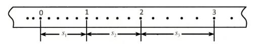 匀变速直线运动△S示意图