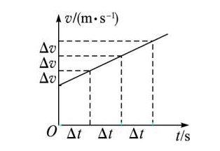 匀变速直线运动v-t示意图