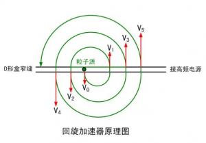 回旋加速器工作原理图